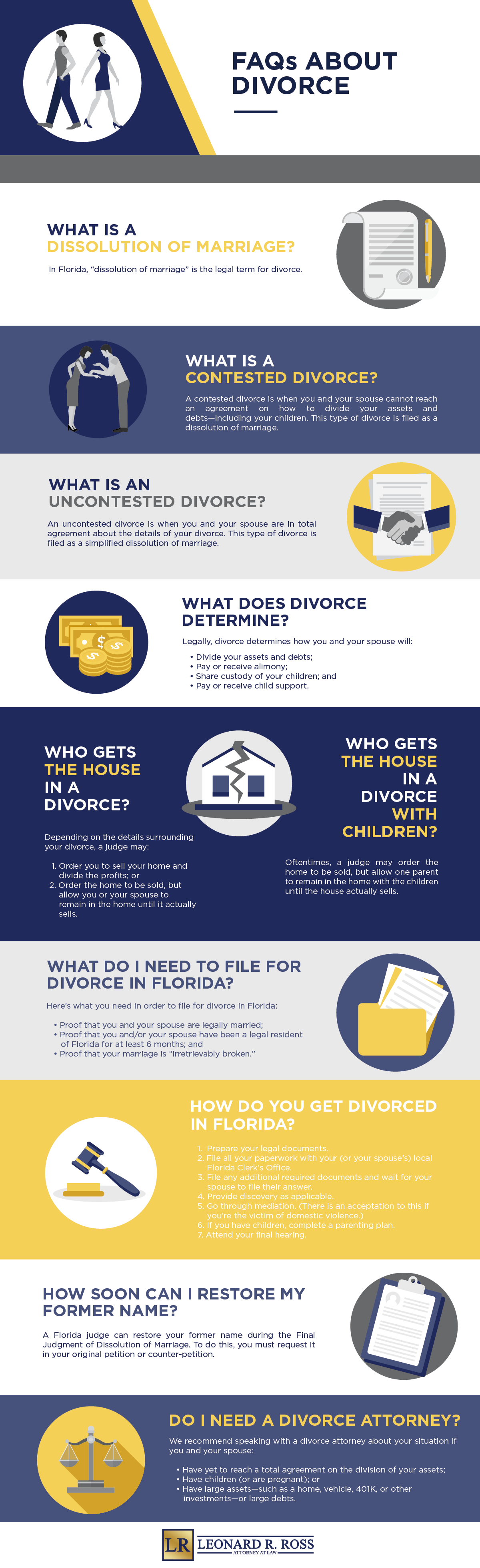 divorce faqs infographic